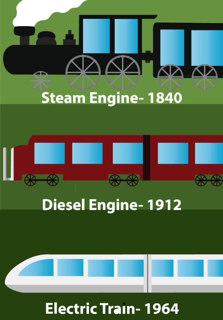 Vector Issue #6301: The long History of the Locomotive Engine